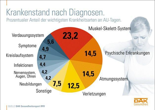 Warum Arbeitzplatz Massagen? - Stegemann Massagen Dresden
